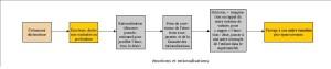 schéma rationalisations, émotions, A1 et A5